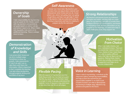 Kettle Moraine Personalized Learning Infographic