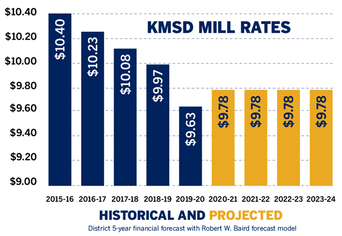 projected mill rates
